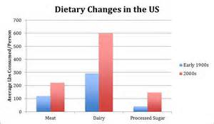 Dietary Changes in the USA